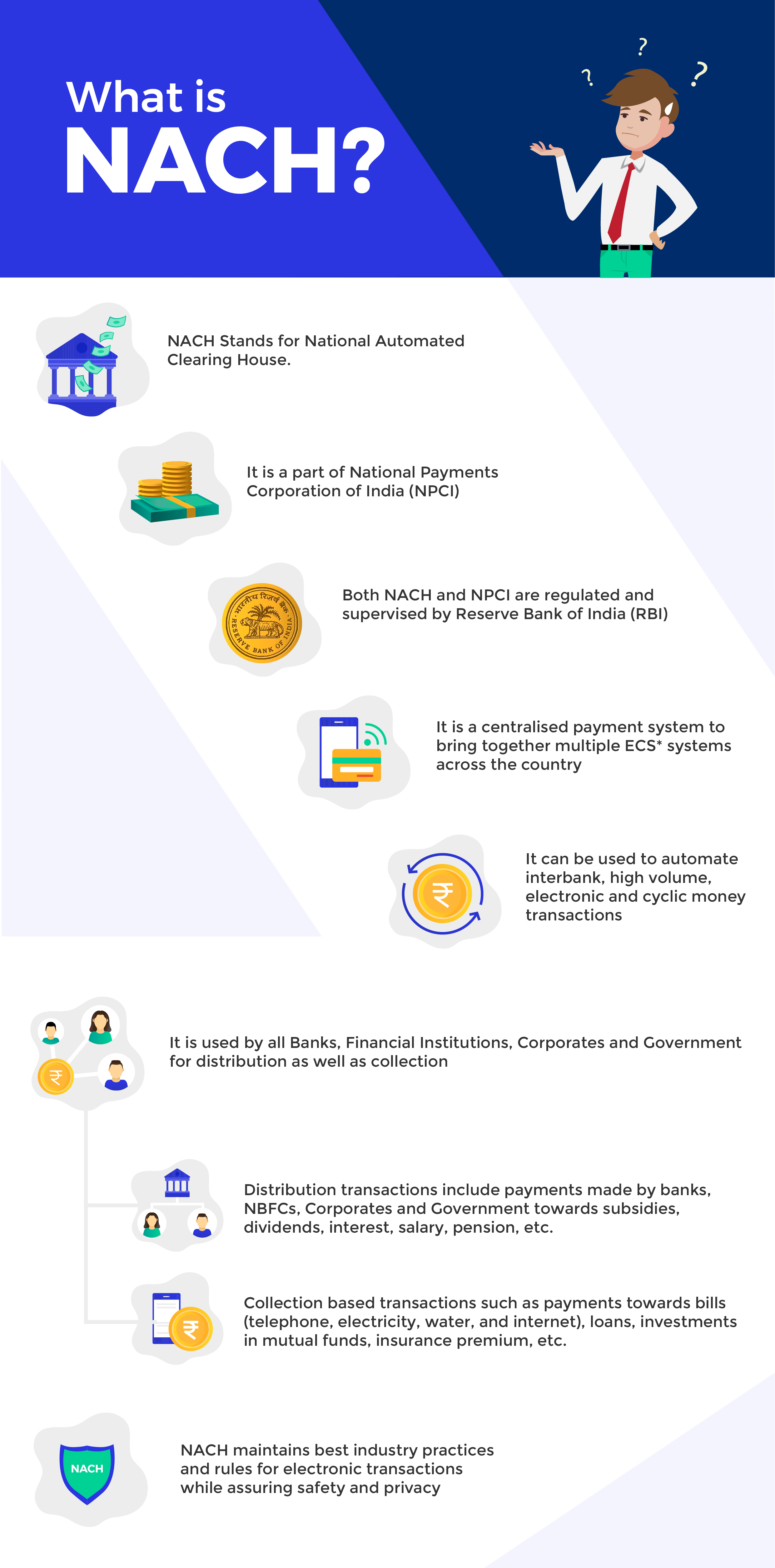 WHAT IS NACH | PaySense | Infographic