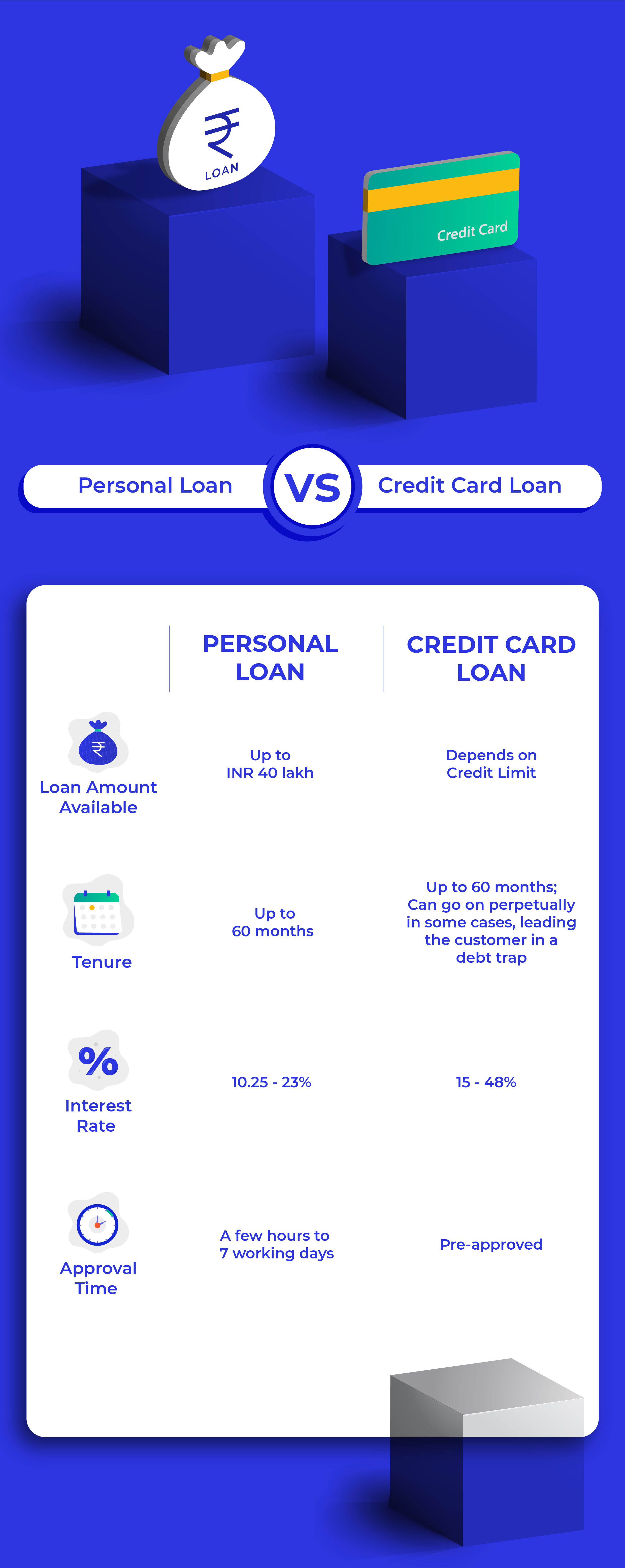 if you are not able to reduce a credit card loan it can pretty much stretch across ones life here a prompt payment makes future loans easier too - Personal Loan On Credit Card